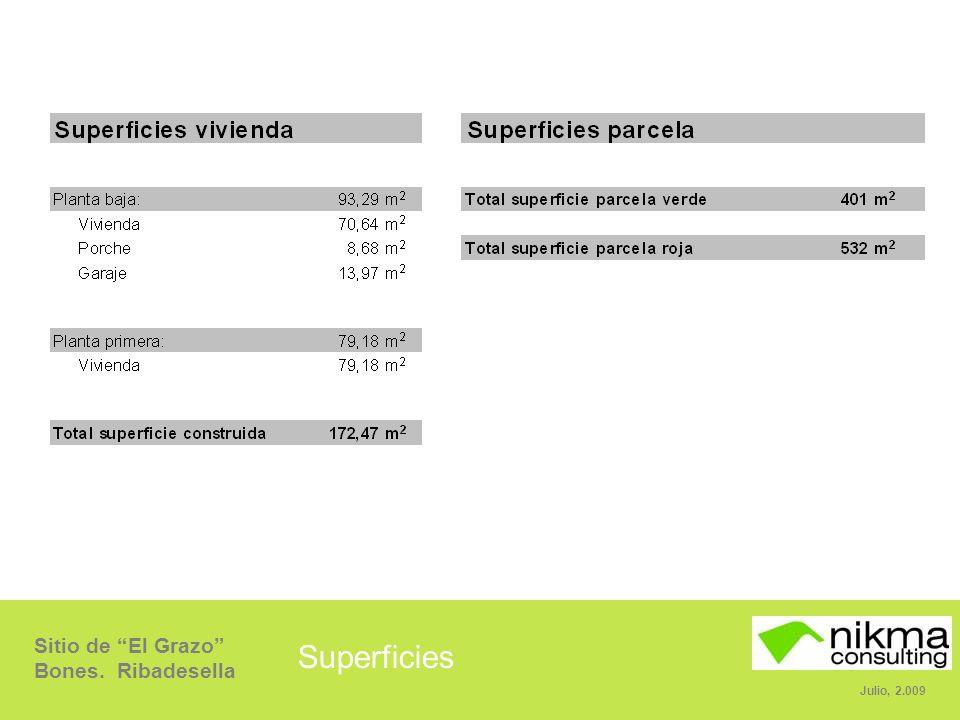 Sitio de El Grazo Bones. Ribadesella Julio, 2.009 Superficies