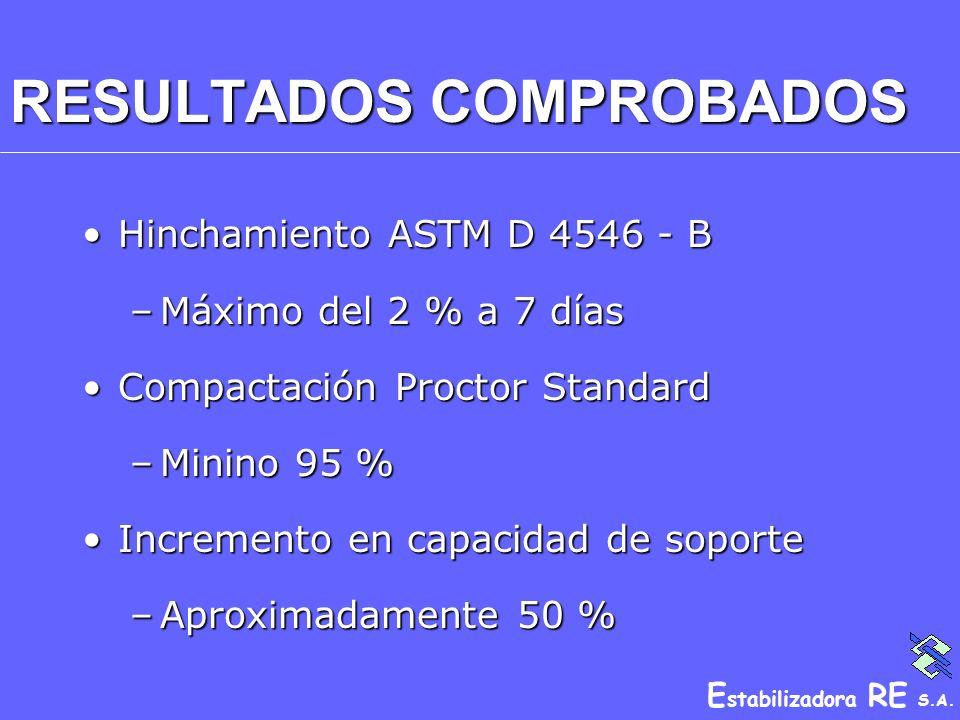 E stabilizadora RE S.A. RESULTADOS COMPROBADOS Hinchamiento ASTM D 4546 - BHinchamiento ASTM D 4546 - B –Máximo del 2 % a 7 días Compactación Proctor