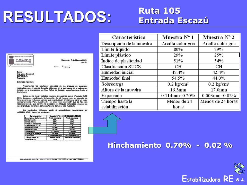 E stabilizadora RE S.A. RESULTADOS: Ruta 105 Entrada Escazú Hinchamiento 0.70% - 0.02 %