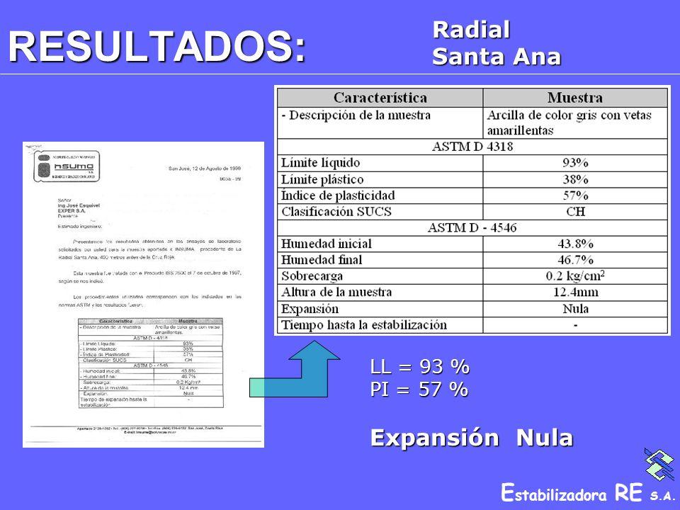 E stabilizadora RE S.A. RESULTADOS: Radial Santa Ana LL = 93 % PI = 57 % Expansión Nula