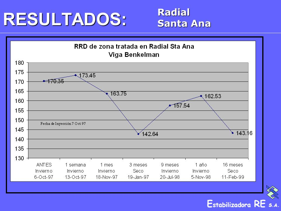E stabilizadora RE S.A. RESULTADOS: Radial Santa Ana