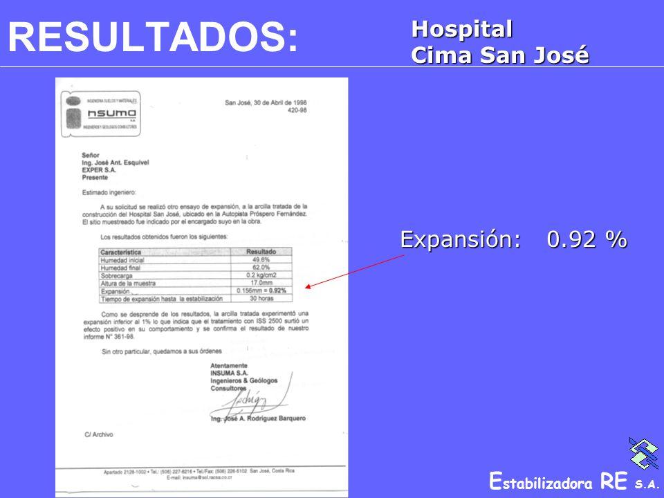 E stabilizadora RE S.A. RESULTADOS:Hospital Cima San José Expansión: 0.92 %