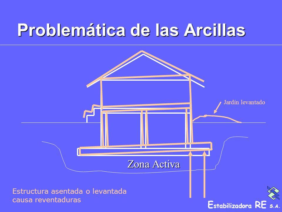 E stabilizadora RE S.A. Problemática de las Arcillas Jardín levantado Zona Activa Estructura asentada o levantada causa reventaduras