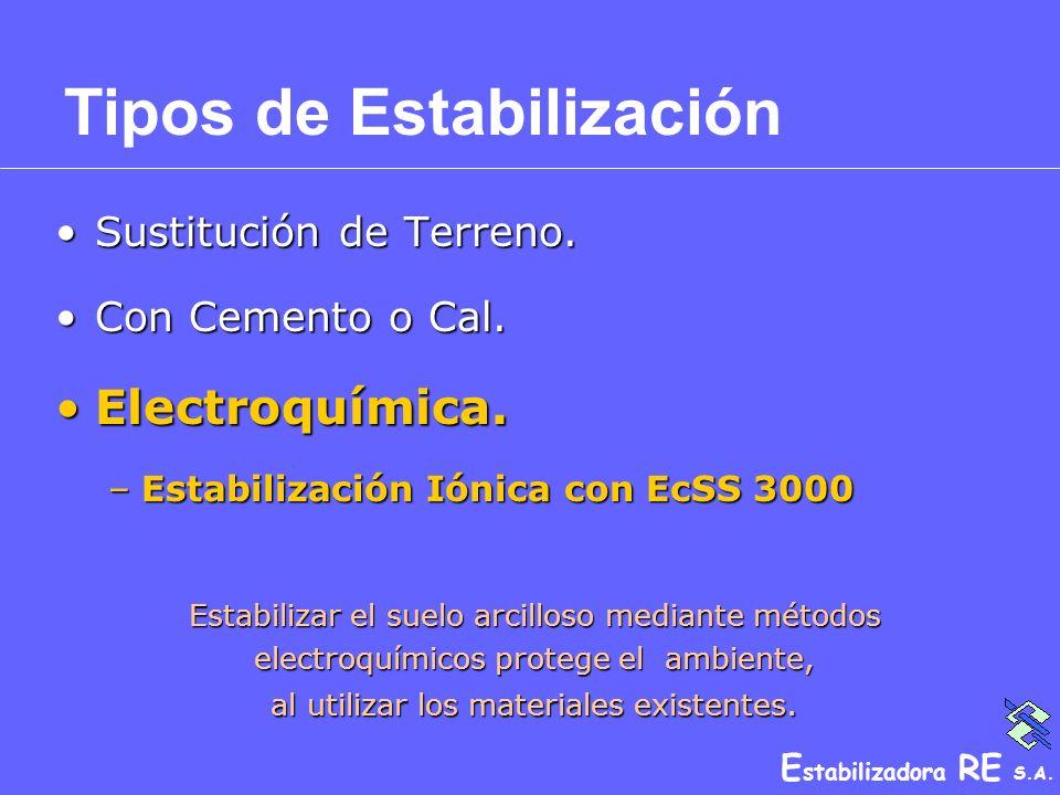 E stabilizadora RE S.A. Sustitución de Terreno.Sustitución de Terreno. Con Cemento o Cal.Con Cemento o Cal. Electroquímica.Electroquímica. –Estabiliza