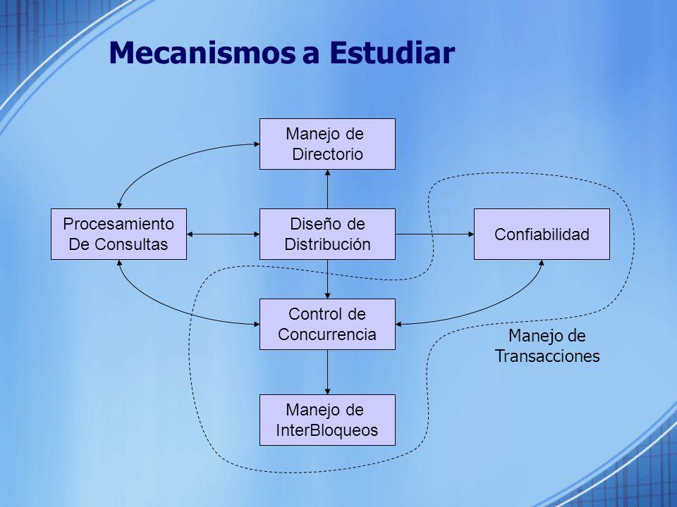 Mecanismos a Estudiar Manejo de Directorio Diseño de Distribución Control de Concurrencia Manejo de InterBloqueos Confiabilidad Procesamiento De Consultas Manejo de Transacciones