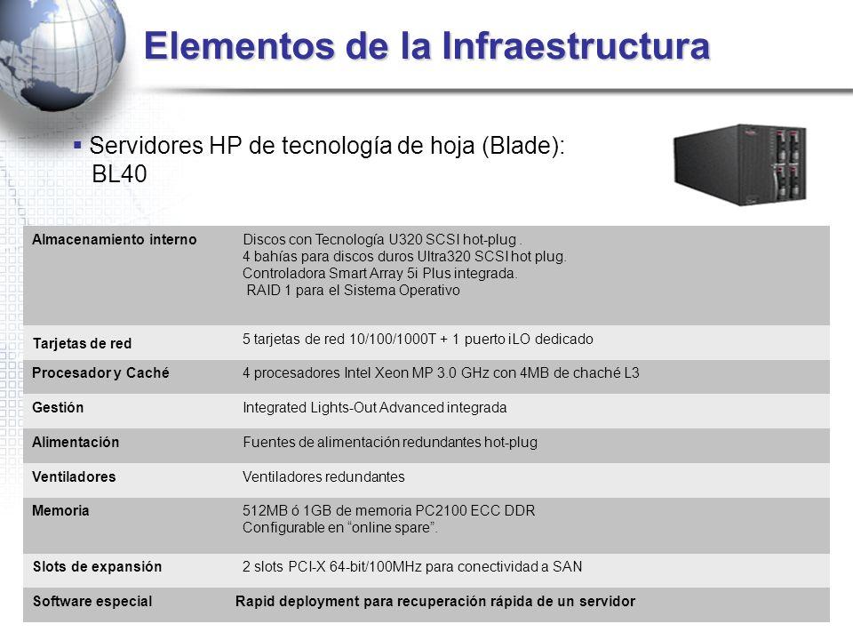 Elementos de la Infraestructura Servidores HP de tecnología de hoja (Blade): BL40 Almacenamiento internoDiscos con Tecnología U320 SCSI hot-plug. 4 ba