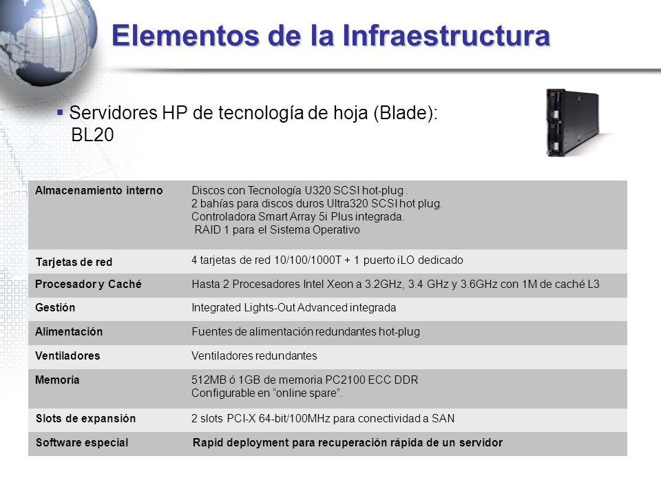 Elementos de la Infraestructura Servidores HP de tecnología de hoja (Blade): BL20 Almacenamiento internoDiscos con Tecnología U320 SCSI hot-plug. 2 ba