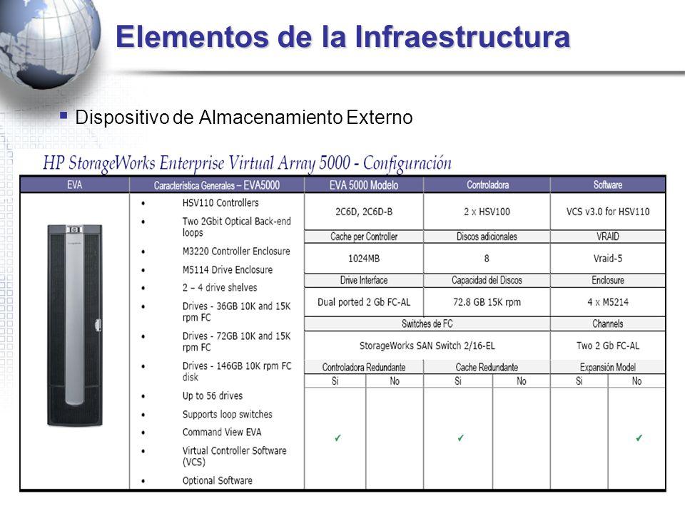 Elementos de la Infraestructura Dispositivo de Almacenamiento Externo