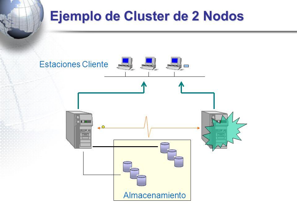 Ejemplo de Cluster de 2 Nodos Estaciones Cliente Almacenamiento