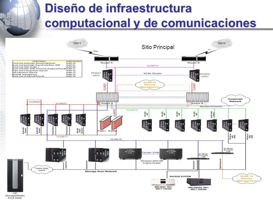 Diseño de infraestructura computacional y de comunicaciones Sitio Principal