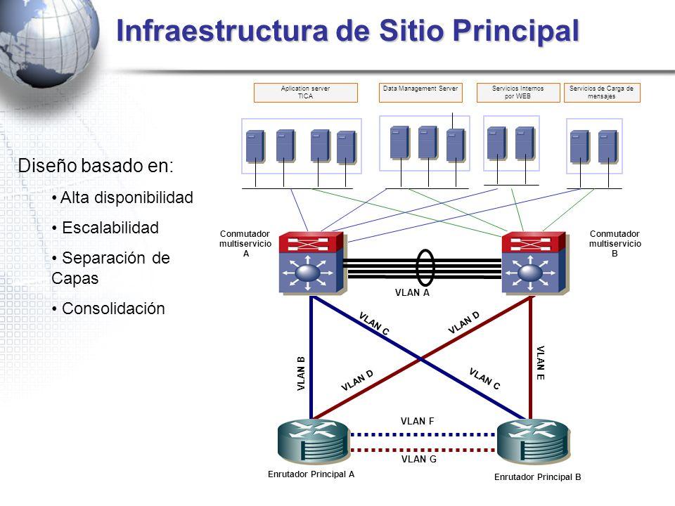 Infraestructura de Sitio Principal Diseño basado en: Alta disponibilidad Escalabilidad Separación de Capas Consolidación Aplication server TICA Data M