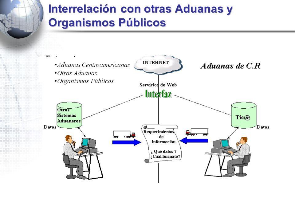 Aduanas Centroamericanas Otras Aduanas Organismos Públicos Interrelación con otras Aduanas y Organismos Públicos