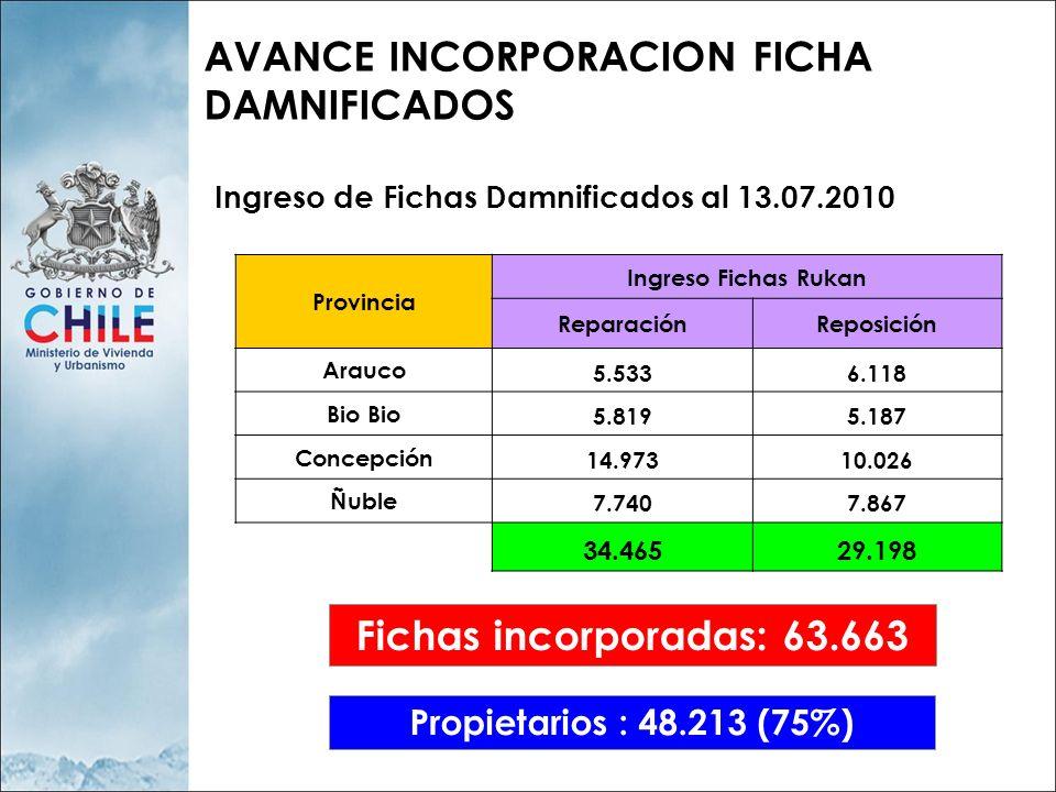 AVANCE INCORPORACION FICHA DAMNIFICADOS Provincia Ingreso Fichas Rukan ReparaciónReposición Arauco 5.5336.118 Bio 5.8195.187 Concepción 14.97310.026 Ñuble 7.7407.867 34.46529.198 Ingreso de Fichas Damnificados al 13.07.2010 Fichas incorporadas: 63.663 Propietarios : 48.213 (75%)