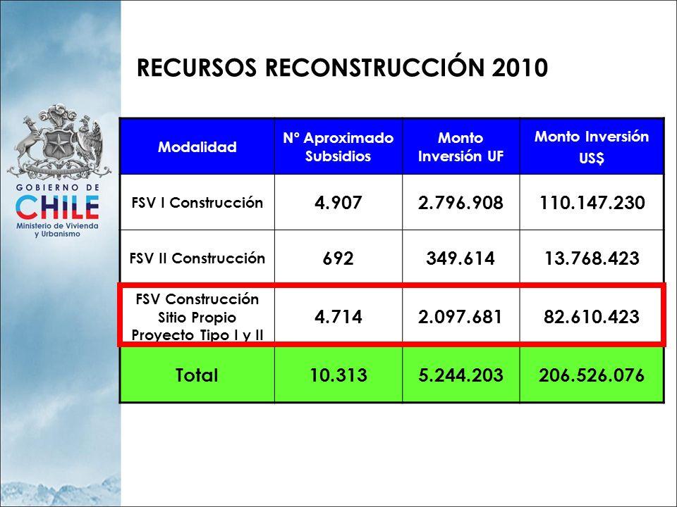 RECURSOS RECONSTRUCCIÓN 2010 Modalidad Nº Aproximado Subsidios Monto Inversión UF Monto Inversión US$ FSV I Construcción 4.9072.796.908110.147.230 FSV