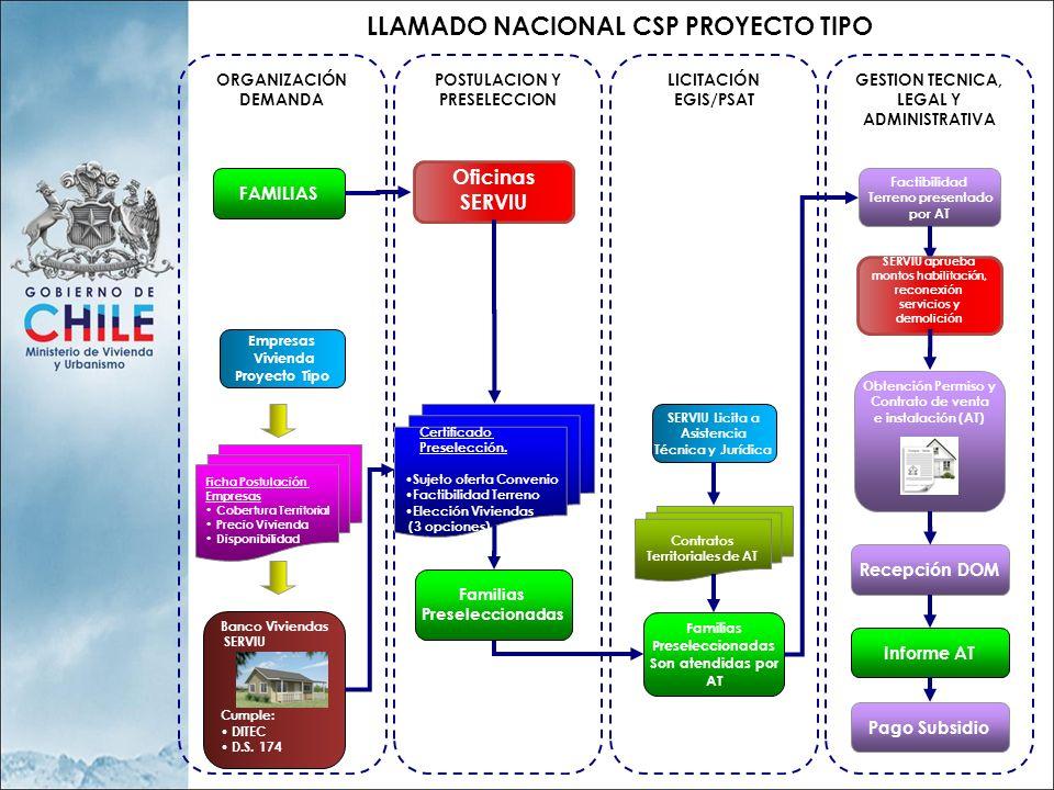 LLAMADO NACIONAL CSP PROYECTO TIPO ORGANIZACIÓN DEMANDA LICITACIÓN EGIS/PSAT GESTION TECNICA, LEGAL Y ADMINISTRATIVA POSTULACION Y PRESELECCION FAMILI
