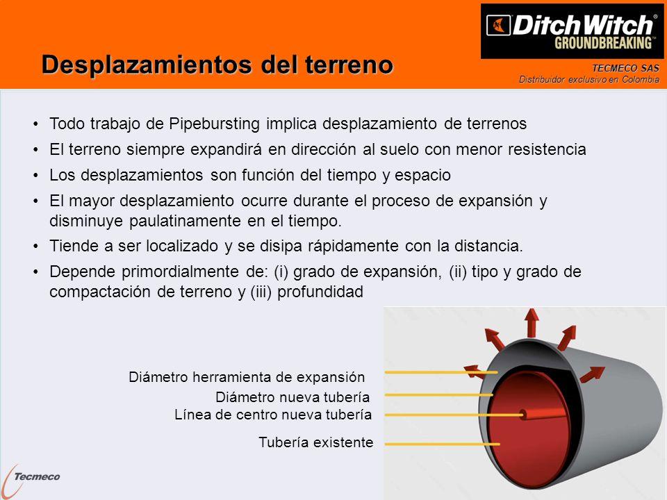 TECMECO SAS Distribuidor exclusivo en Colombia Desplazamientos del terreno Diámetro herramienta de expansión Diámetro nueva tubería Línea de centro nu