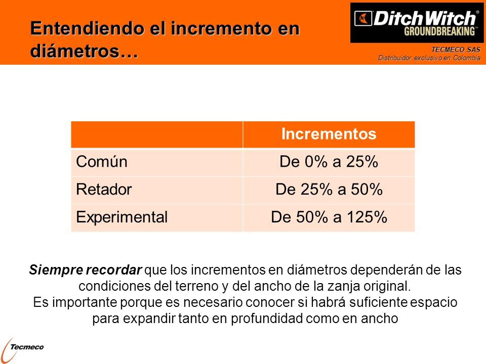 TECMECO SAS Distribuidor exclusivo en Colombia Siempre recordar que los incrementos en diámetros dependerán de las condiciones del terreno y del ancho