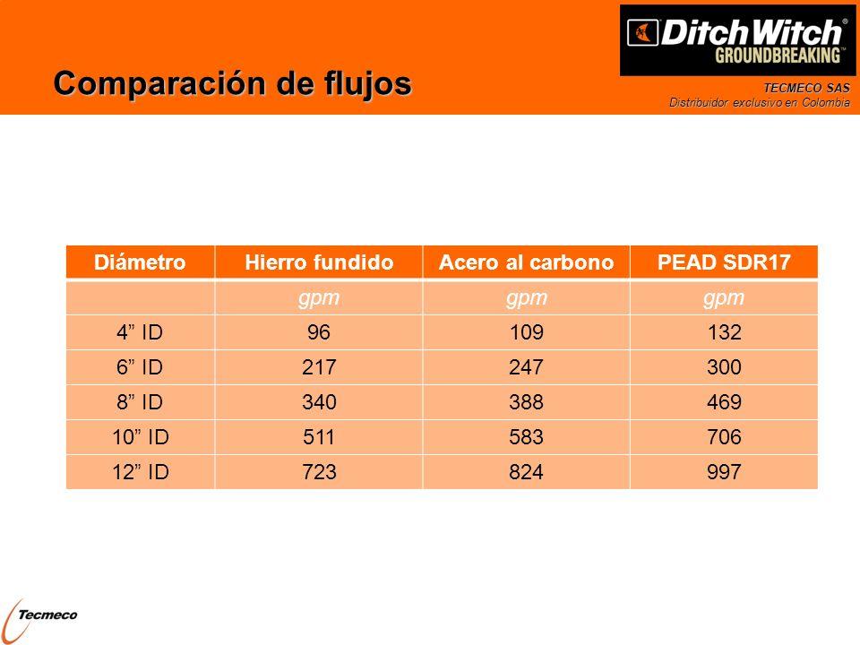 TECMECO SAS Distribuidor exclusivo en Colombia Comparación de flujos DiámetroHierro fundidoAcero al carbonoPEAD SDR17 gpm 4 ID96109132 6 ID217247300 8
