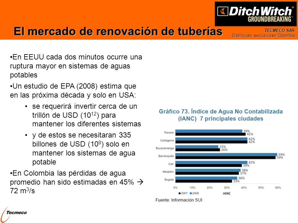 TECMECO SAS Distribuidor exclusivo en Colombia El mercado de renovación de tuberías En EEUU cada dos minutos ocurre una ruptura mayor en sistemas de a