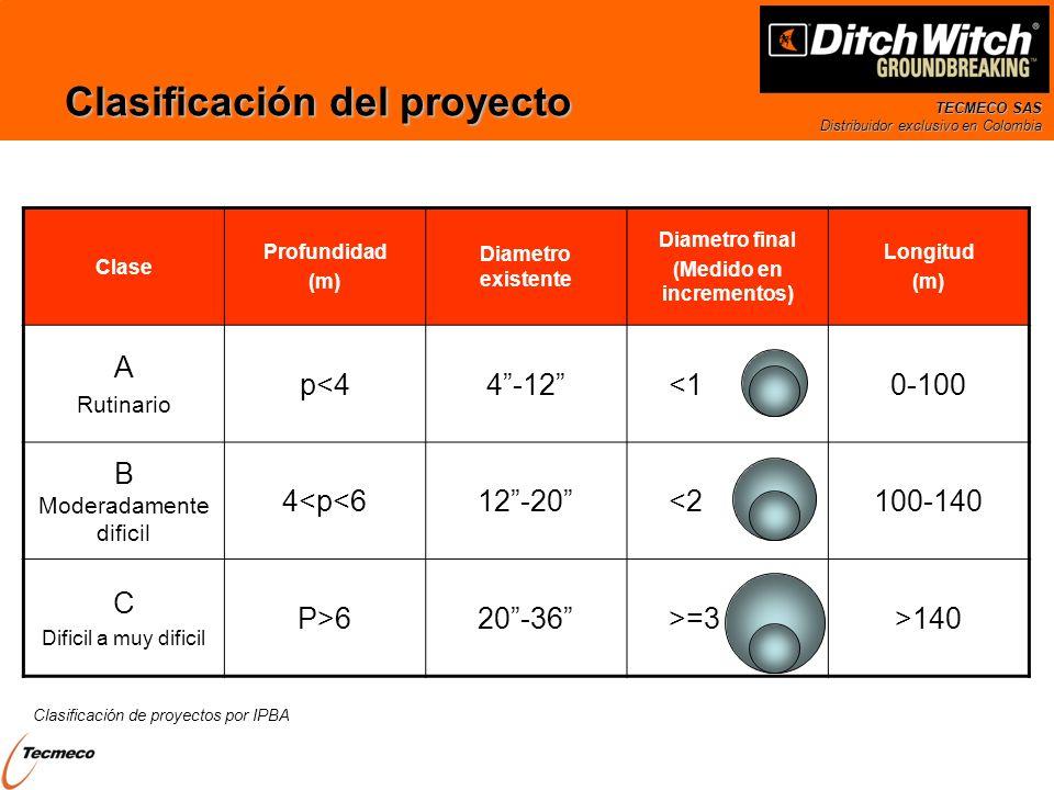 TECMECO SAS Distribuidor exclusivo en Colombia Clasificación del proyecto Clase Profundidad (m) Diametro existente Diametro final (Medido en increment