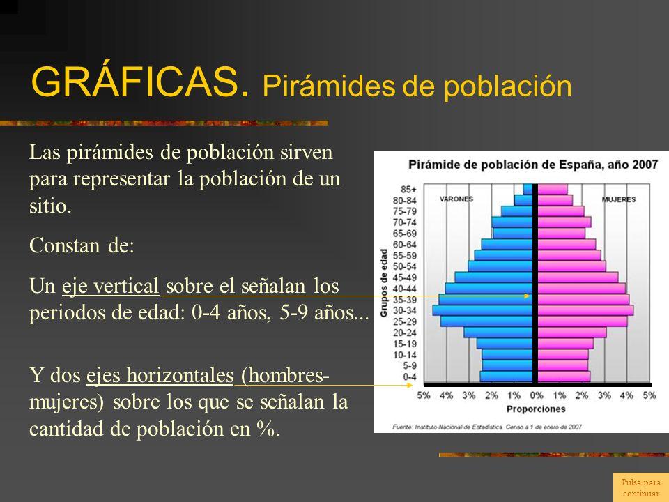 GRÁFICAS. Pirámides de población Las pirámides de población sirven para representar la población de un sitio. Constan de: Un eje vertical sobre el señ