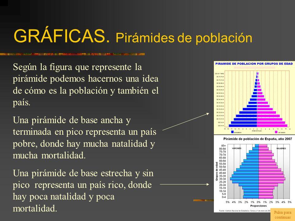 GRÁFICAS. Pirámides de población Según la figura que represente la pirámide podemos hacernos una idea de cómo es la población y también el país. Una p