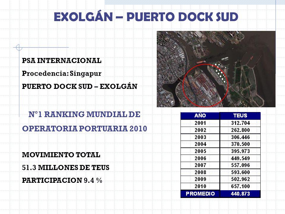 PSA INTERNACIONAL Procedencia: Singapur PUERTO DOCK SUD – EXOLGÁN N°1 RANKING MUNDIAL DE OPERATORIA PORTUARIA 2010 MOVIMIENTO TOTAL 51.3 MILLONES DE T