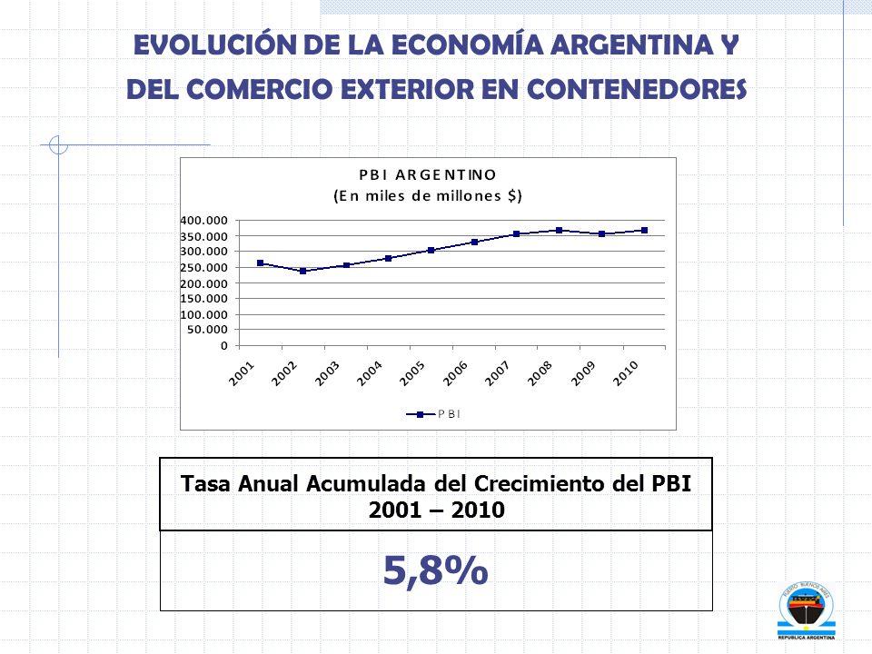 EVOLUCIÓN DE LA ECONOMÍA ARGENTINA Y DEL COMERCIO EXTERIOR EN CONTENEDORES Tasa Anual Acumulada del Crecimiento del PBI 2001 – 2010 5,8%