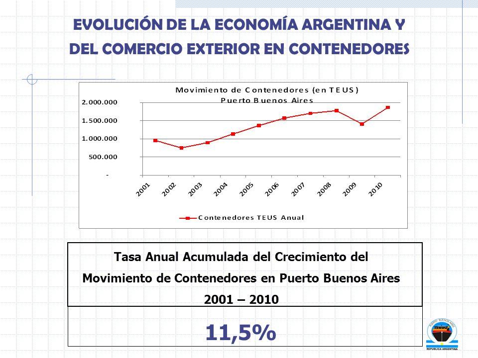 EVOLUCIÓN DE LA ECONOMÍA ARGENTINA Y DEL COMERCIO EXTERIOR EN CONTENEDORES Tasa Anual Acumulada del Crecimiento del Movimiento de Contenedores en Puer