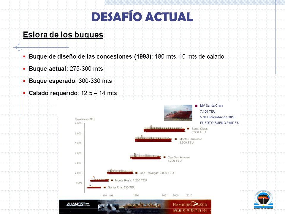 Eslora de los buques Buque de diseño de las concesiones (1993): 180 mts, 10 mts de calado Buque actual: 275-300 mts Buque esperado: 300-330 mts Calado