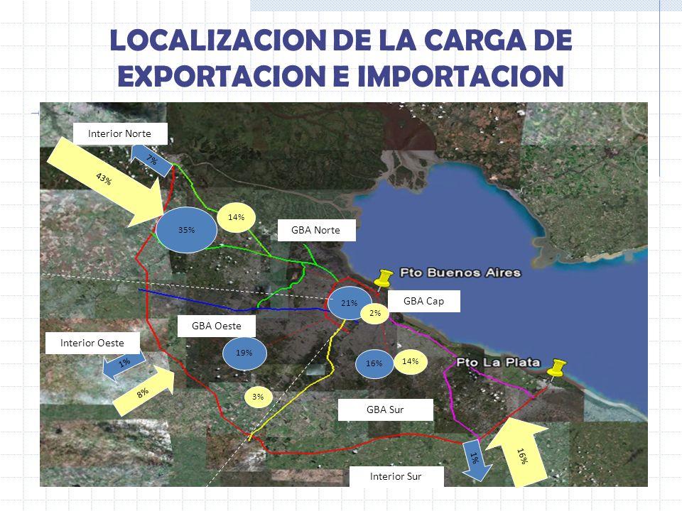 1% 35% 19% 16% 21% 14% 3% 14% 2% 7% GBA Sur GBA Norte GBA Oeste GBA Cap 43% 1% 8% 16% Interior Sur Interior Oeste Interior Norte LOCALIZACION DE LA CA