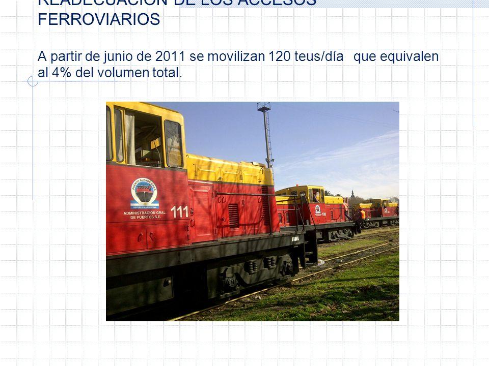 READECUACION DE LOS ACCESOS FERROVIARIOS A partir de junio de 2011 se movilizan 120 teus/día que equivalen al 4% del volumen total.