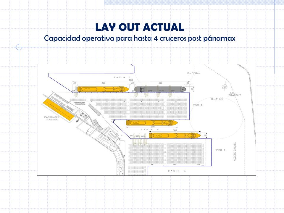 LAY OUT ACTUAL Capacidad operativa para hasta 4 cruceros post pánamax