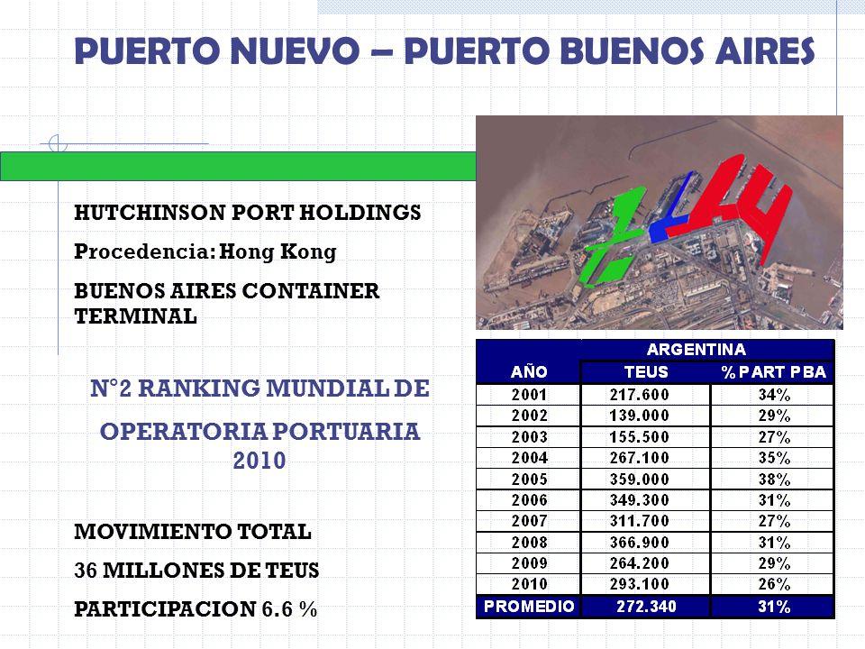 HUTCHINSON PORT HOLDINGS Procedencia: Hong Kong BUENOS AIRES CONTAINER TERMINAL N°2 RANKING MUNDIAL DE OPERATORIA PORTUARIA 2010 MOVIMIENTO TOTAL 36 M