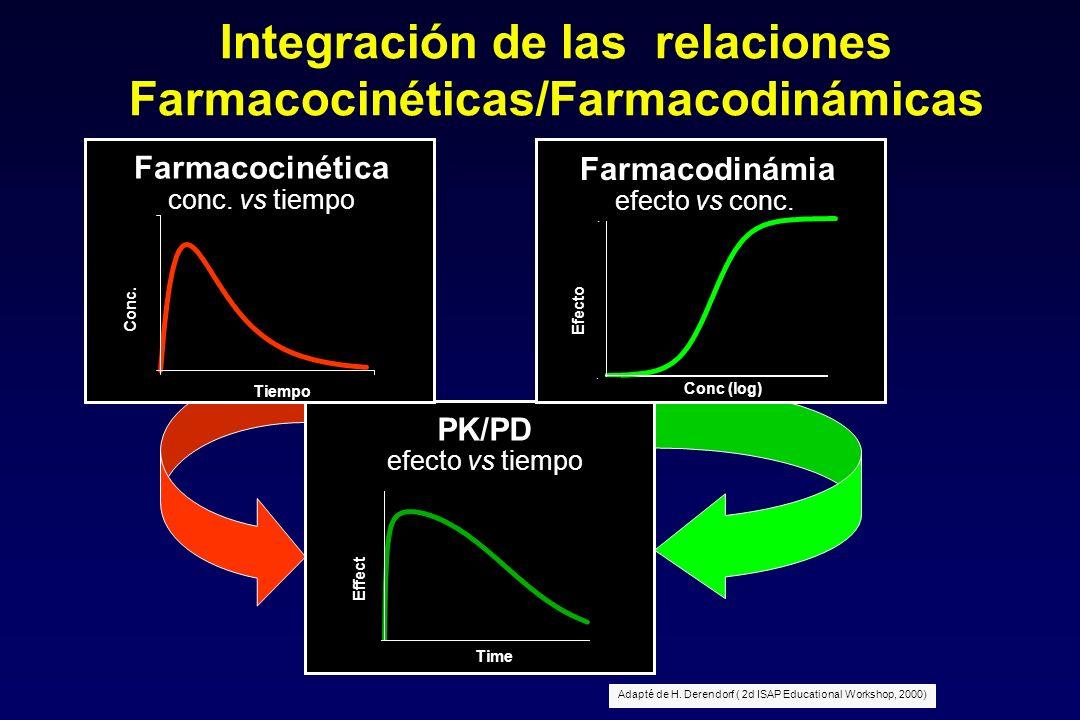 Integración de las relaciones Farmacocinéticas/Farmacodinámicas PK/PD efecto vs tiempo Time Effect 0 1 025 Farmacodinámia efecto vs conc. 0 1 10 -4 10