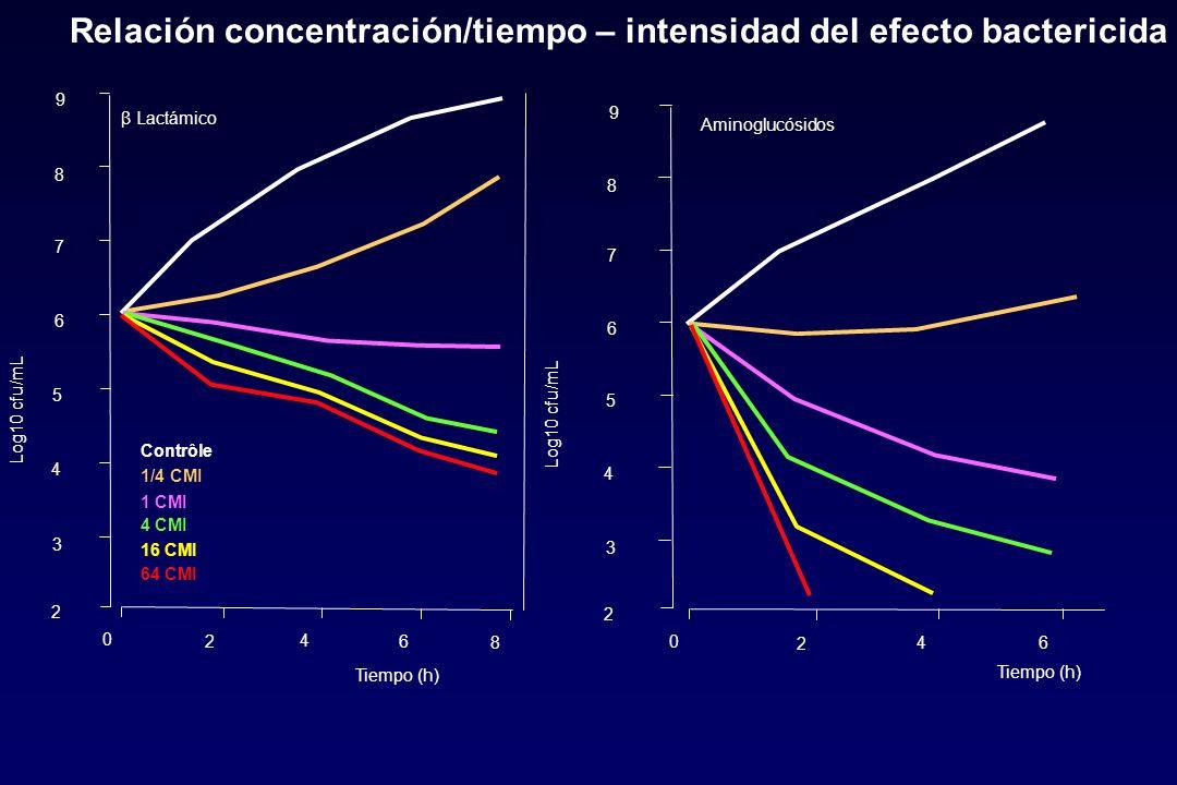 1/4 CMI 16 CMI 4 CMI 64 CMI 1 CMI Contrôle 0 2 4 6 β Lactámico 8 2 3 4 5 6 7 8 9 Log10 cfu/mL Tiempo (h) 2 3 4 5 6 7 8 9 Log10 cfu/mL 0 2 46 Aminogluc