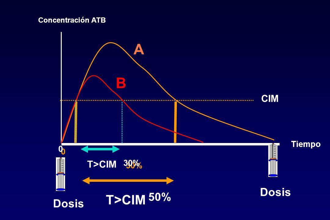 Concentración ATB Tiempo 0 0 T>CIM CIM 50% T>CIM 30% Dosis A B