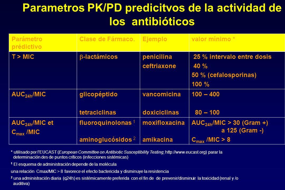 Parametros PK/PD predicitvos de la actividad de los antibióticos Parámetro prédictivo Clase de Fármaco.Ejemplovalor mínimo * T > MIC -lactámicos penic