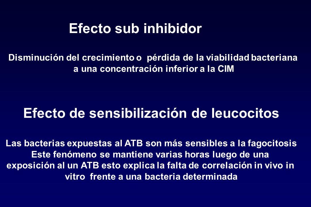 Efecto sub inhibidor Disminución del crecimiento o pérdida de la viabilidad bacteriana a una concentración inferior a la CIM Efecto de sensibilización