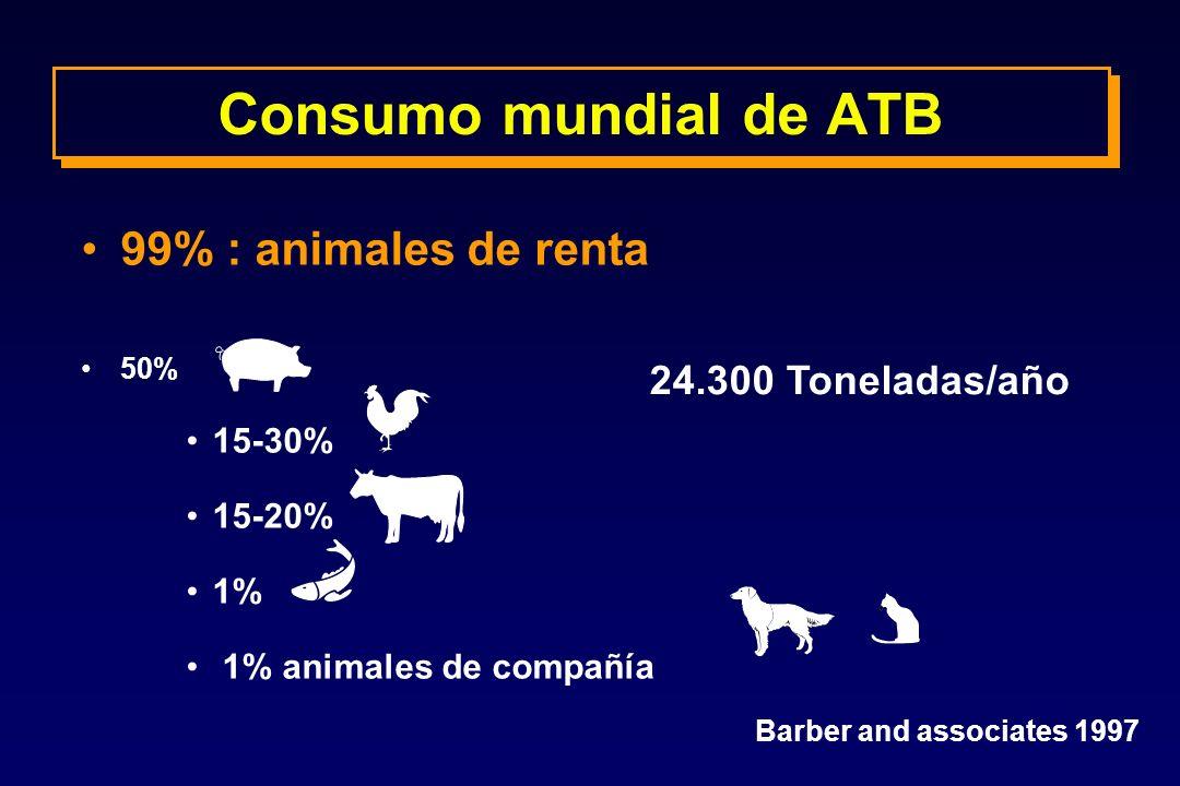 Consumo mundial de ATB 99% : animales de renta 50% 15-30% 15-20% 1% 1% animales de compañía Barber and associates 1997 24.300 Toneladas/año