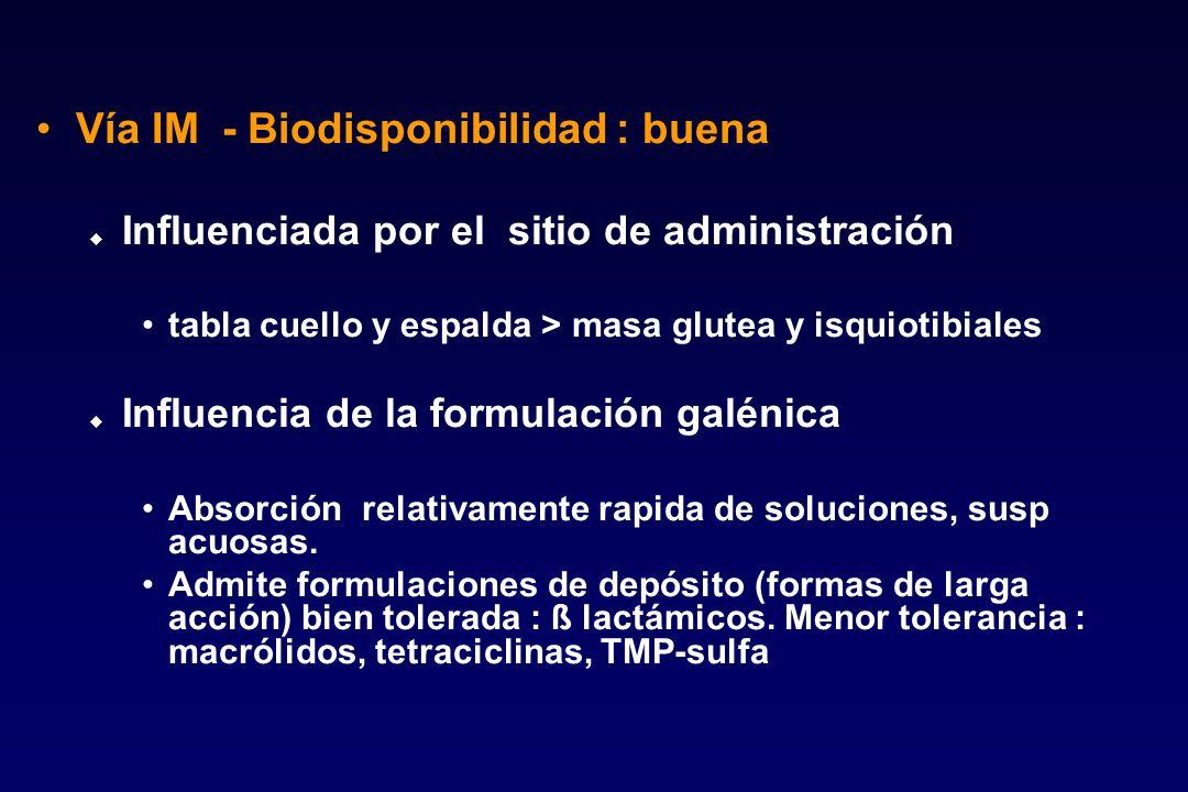 Vía IM - Biodisponibilidad : buena u Influenciada por el sitio de administración tabla cuello y espalda > masa glutea y isquiotibiales u Influencia de