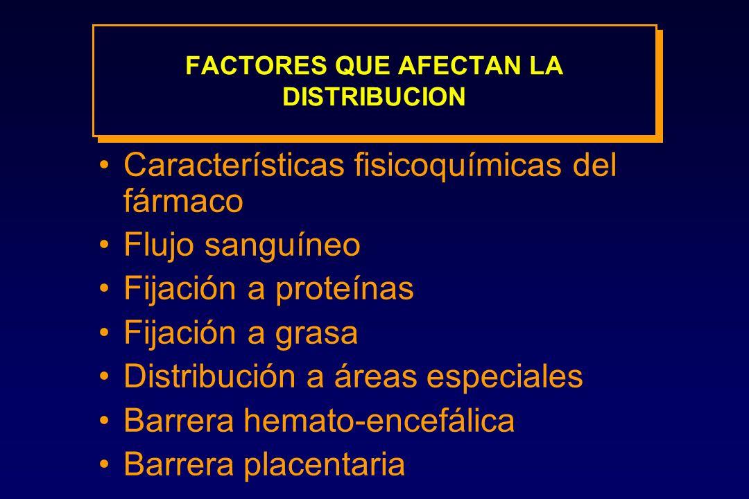 FACTORES QUE AFECTAN LA DISTRIBUCION Características fisicoquímicas del fármaco Flujo sanguíneo Fijación a proteínas Fijación a grasa Distribución a á