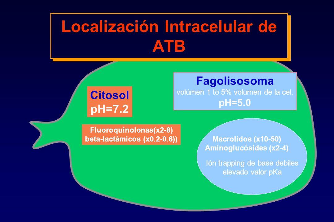 Localización Intracelular de ATB Fagolisosoma volúmen 1 to 5% volumen de la cel. pH=5.0 Macrolidos (x10-50) Aminoglucósides (x2-4) Citosol pH=7.2 Fluo