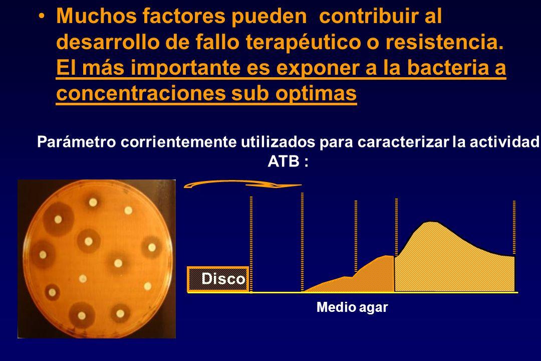 Parámetro corrientemente utilizados para caracterizar la actividad ATB : Muchos factores pueden contribuir al desarrollo de fallo terapéutico o resist