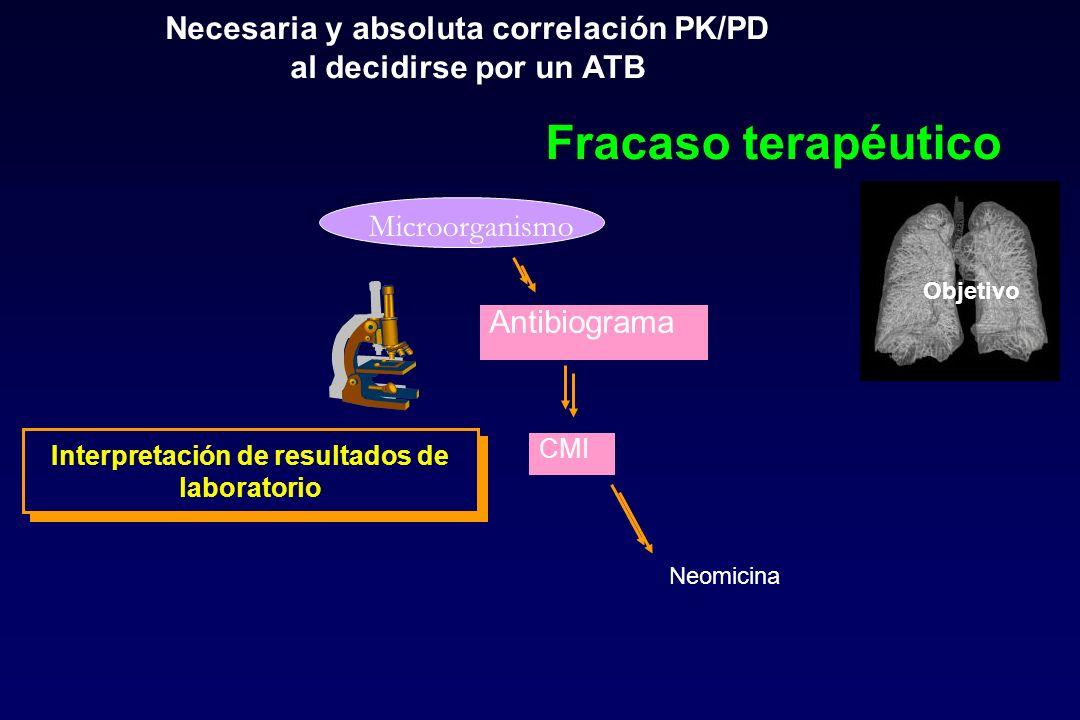 Objetivo Microorganismo Antibiograma CMI Interpretación de resultados de laboratorio Neomicina Necesaria y absoluta correlación PK/PD al decidirse por