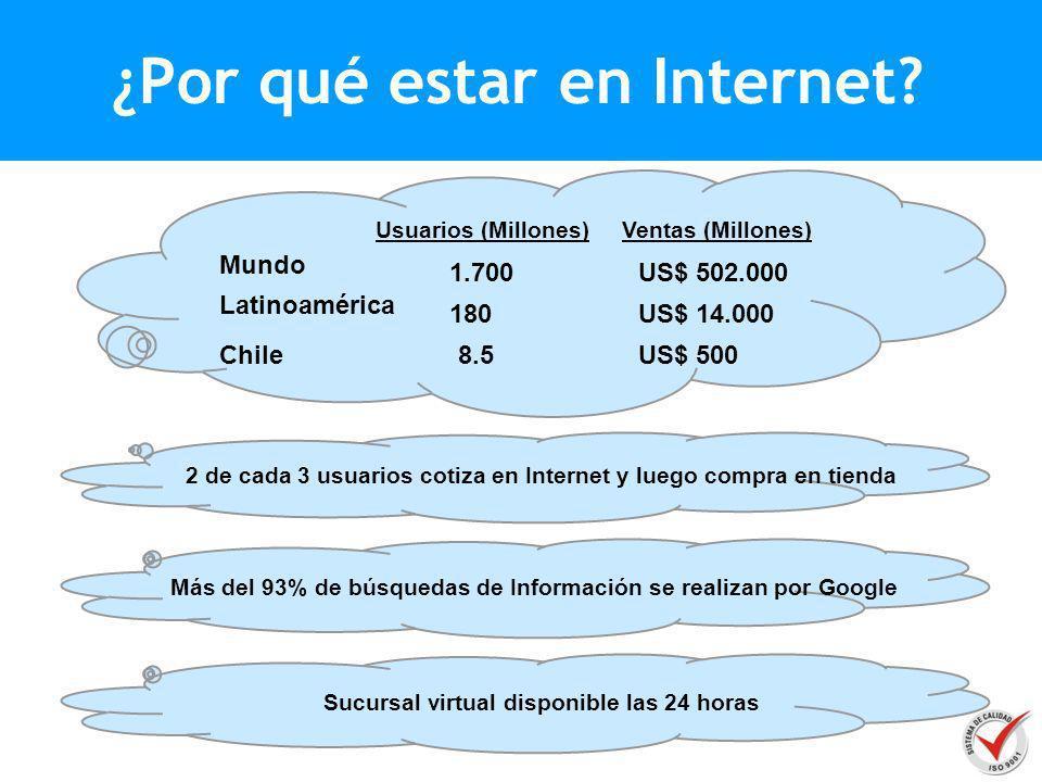 ¿Por qué estar en Internet? 1.700 Usuarios (Millones)Ventas (Millones) Mundo Latinoamérica Chile 180 8.5 US$ 502.000 US$ 14.000 US$ 500 2 de cada 3 us