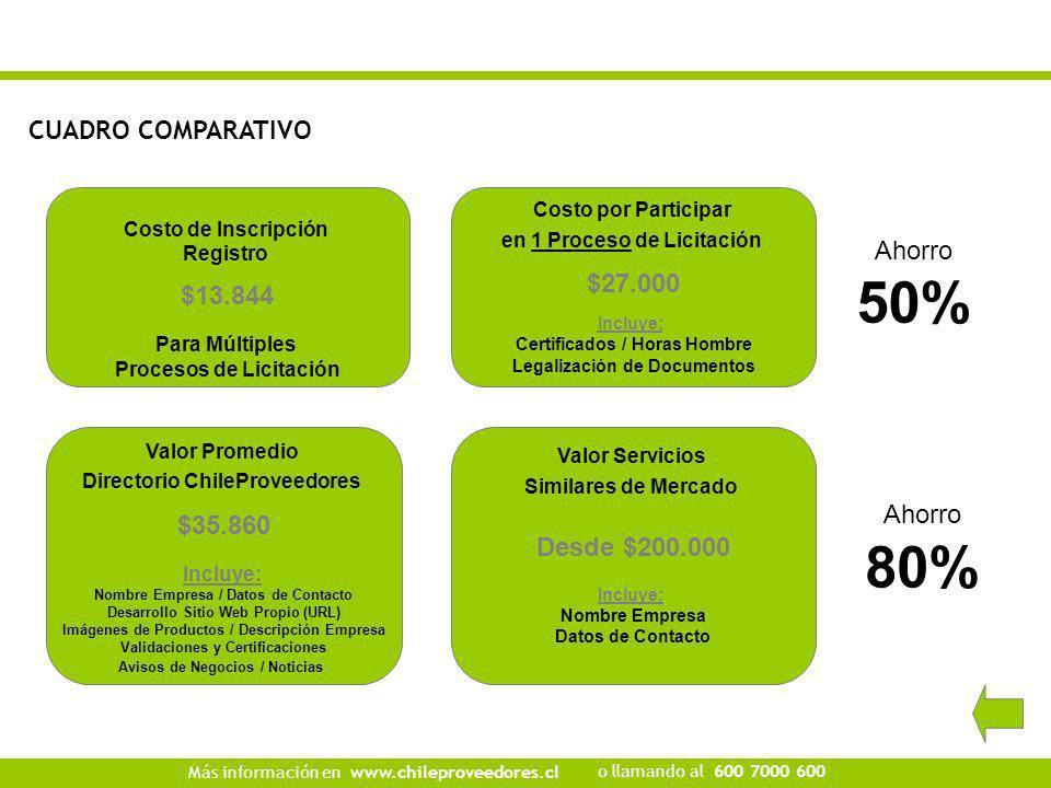 CUADRO COMPARATIVO Más información en o llamando al www.chileproveedores.cl 600 7000 600 Costo de Inscripción Registro $13.844 Para Múltiples Procesos