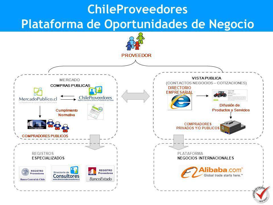 PROVEEDOR COMPRADORES PUBLICOS Cumplimiento Normativa MERCADO COMPRAS PUBLICAS ChileProveedores Plataforma de Oportunidades de Negocio VISTA PUBLICA (