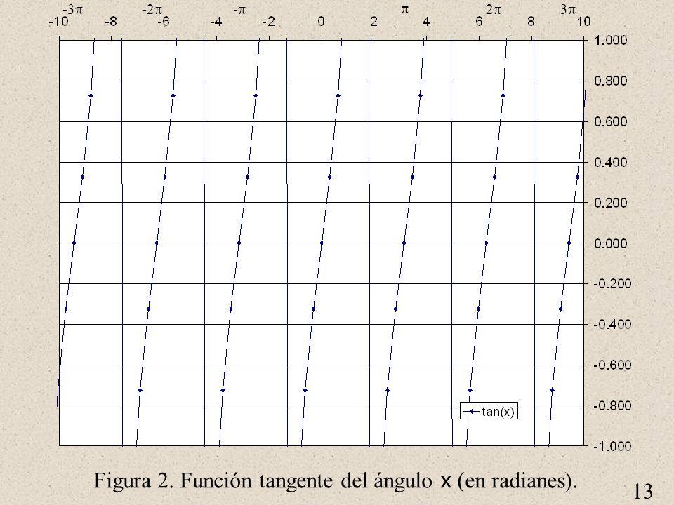13 Figura 2. Función tangente del ángulo x (en radianes). 2 3 - -2 -3