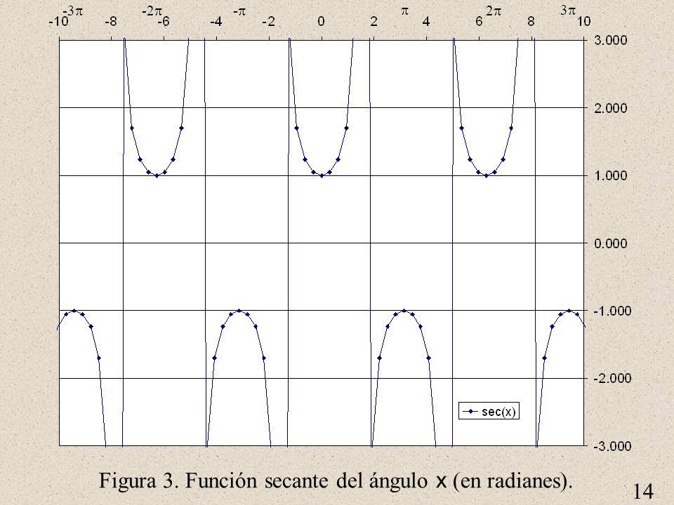 14 Figura 3. Función secante del ángulo x (en radianes). 2 3 - -2 -3